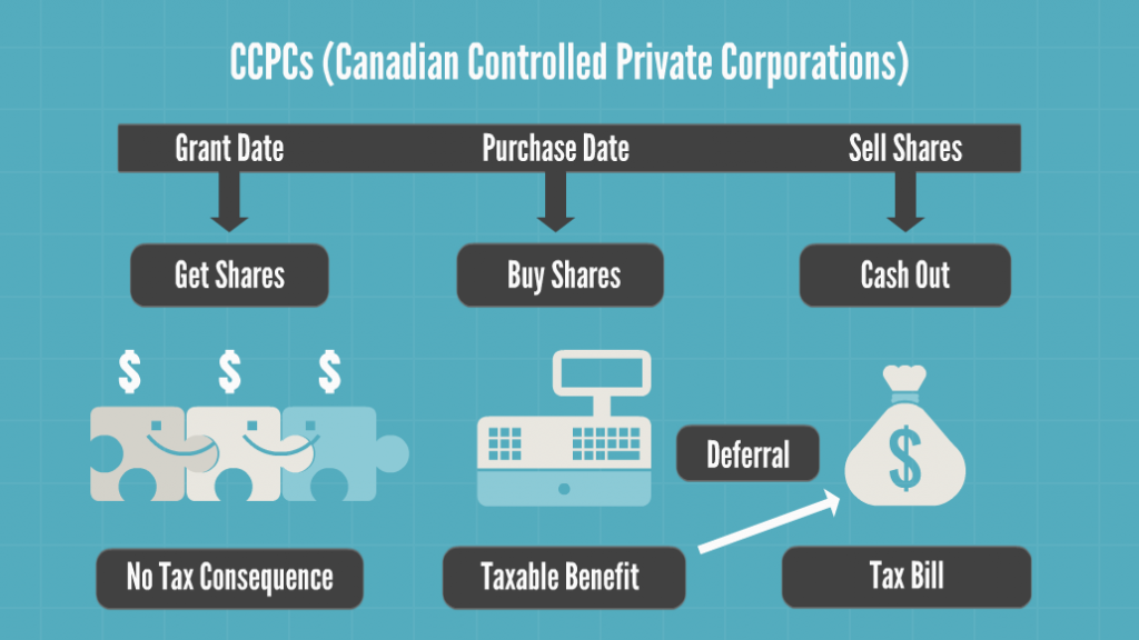 Cra employee stock options ccpc