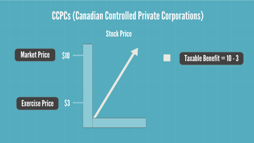 Taxation of stock options ccpc