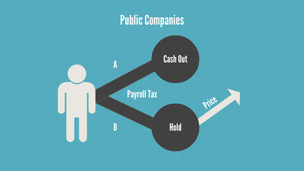 Decision Tree for Employee Stock Options for Public Companies