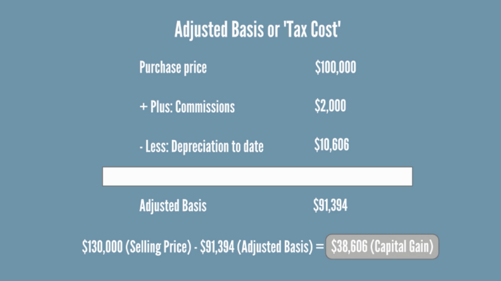Capital Gains Tax For Sale Of Rental Property