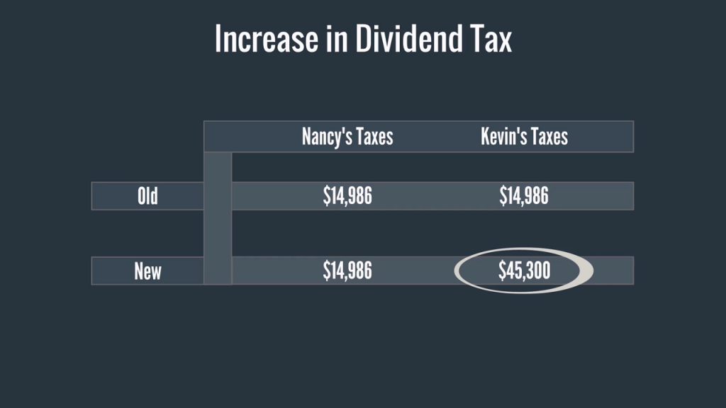 1 -  Increase in Dividend Tax
