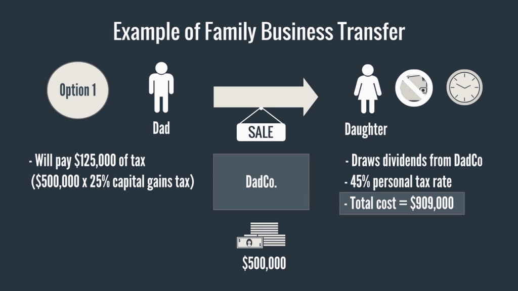New Tax Increase on Family Business Transfers in Canada (2018)