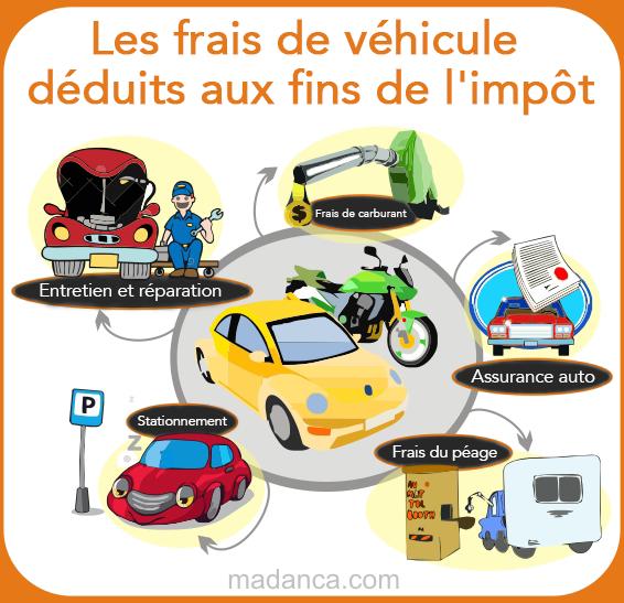 Les frais de véhicule déduits aux fins de l'impôt