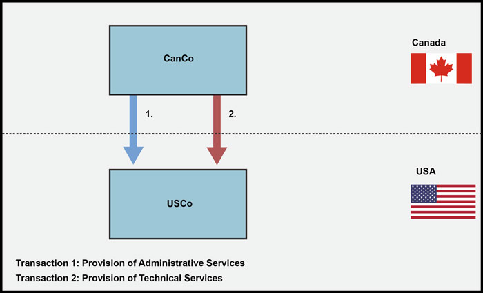Administrative Services and Technical Services provided to USCo