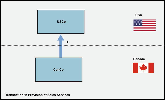 Sales Services provided to USCo