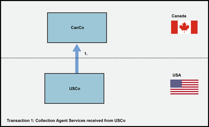 Collection Agent Services received from USCo
