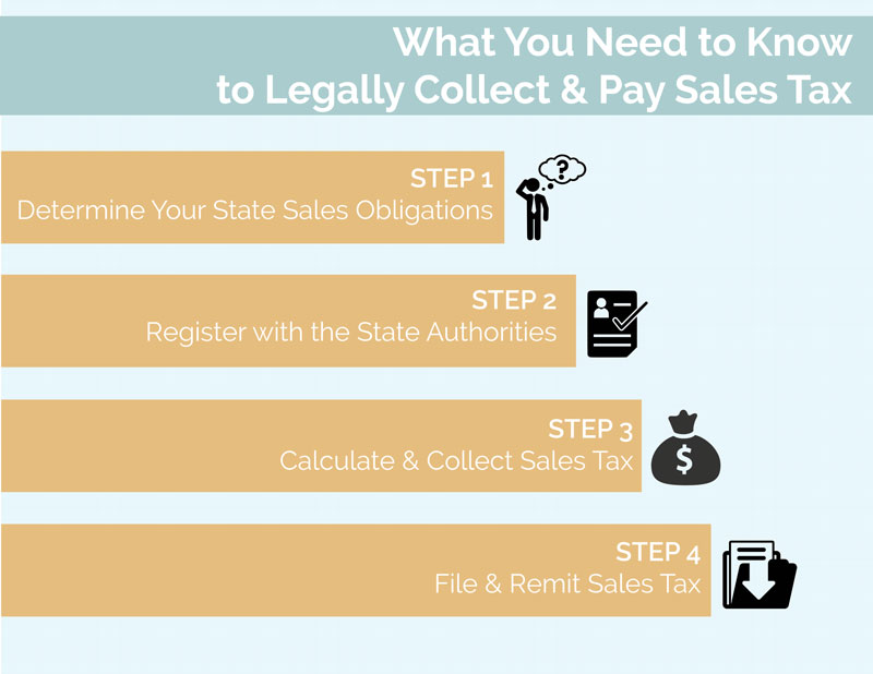 When Do You Start Paying Tax >> What Canadian Businesses Need To Know About U S Sales Tax