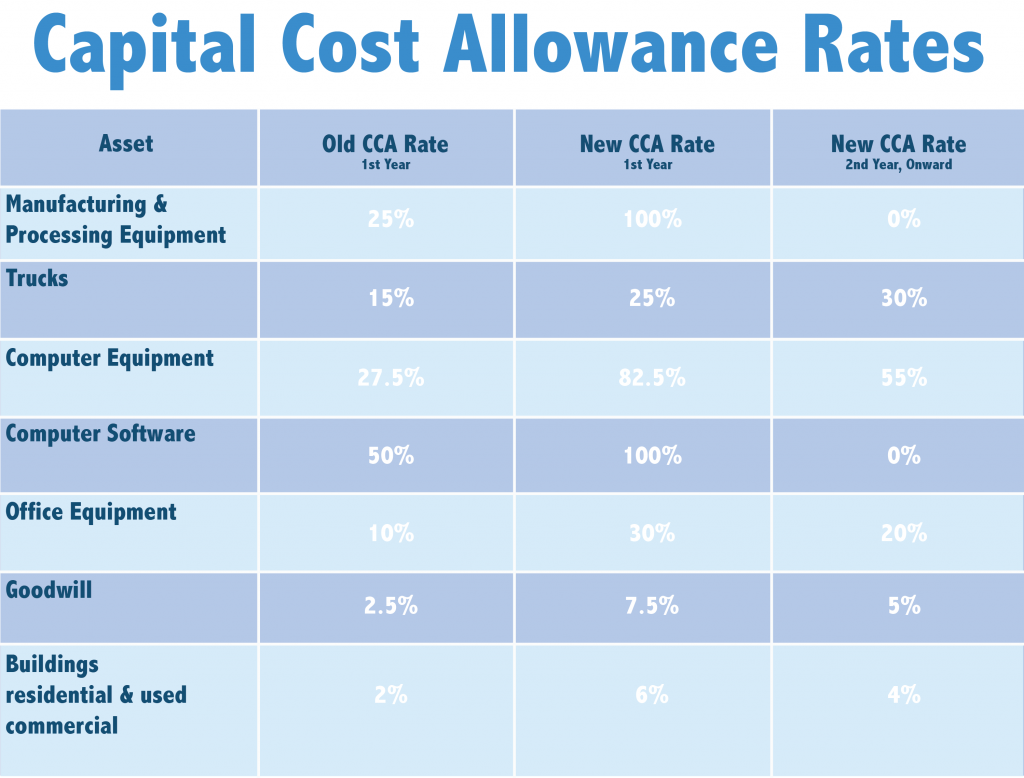 Capital Cost Allowance Rates