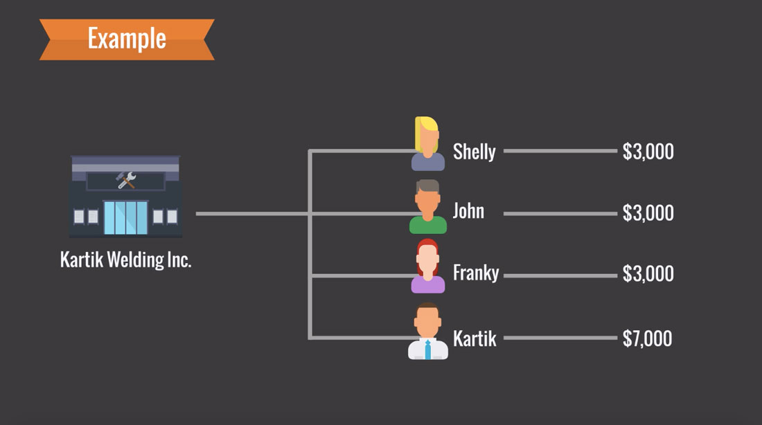 Kartik Welding Inc. Employee Payment Structure