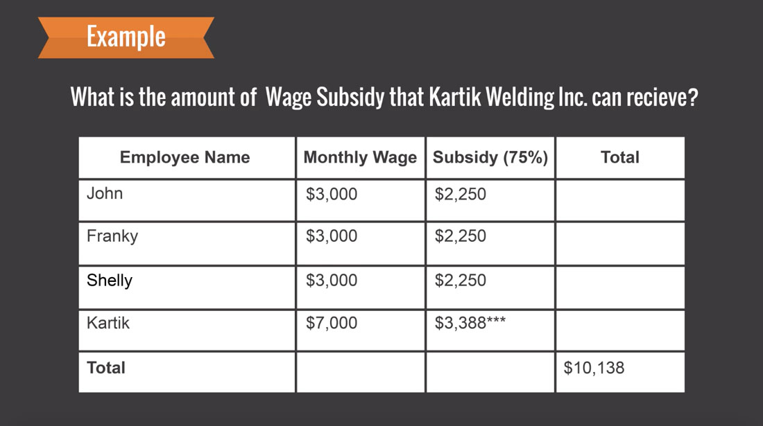 Amount of Wage Subsidy Kartik Welding Inc. Can Recieve