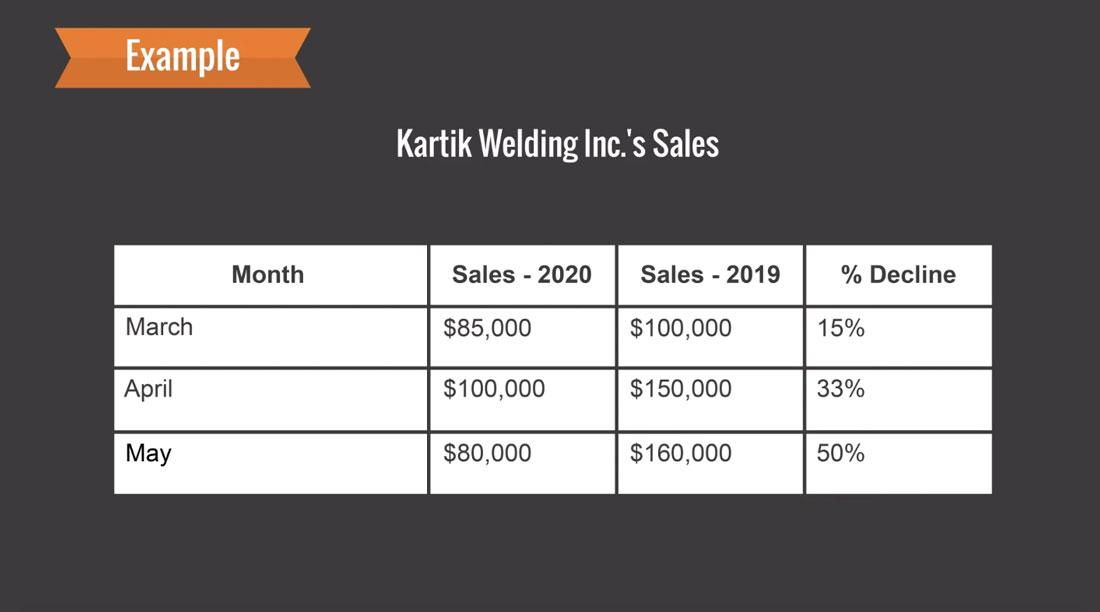 Kartik Welding Inc. Sales Chart