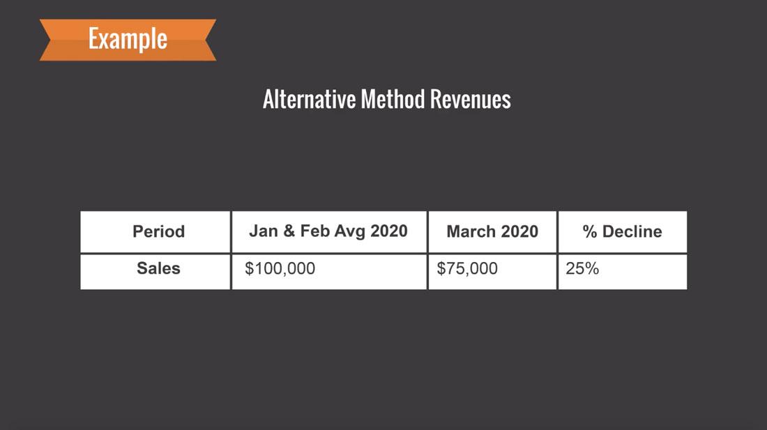 Alternative Method Revenues for Kartik Welding Inc.