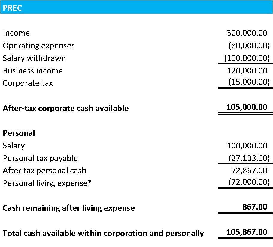Example of PREC Tax Savings